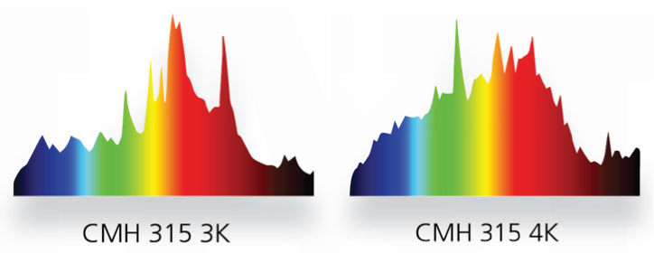CMH Lamps Spectrum Graphs