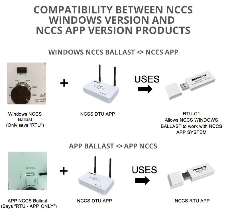 NCCS Compatibility